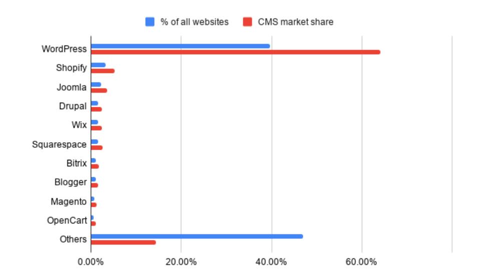 penggunaan CMS WordPress di seluruh dunia