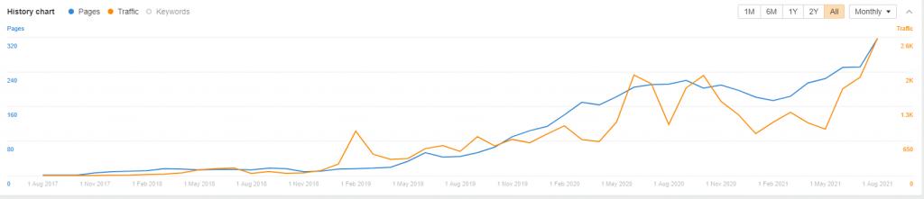 Strategi Content Marketing Tanihub