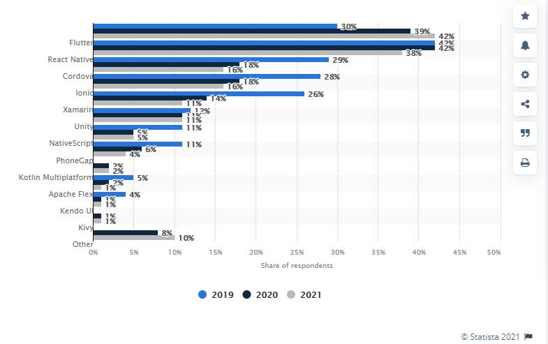 Statistik penggunaan Flutter
