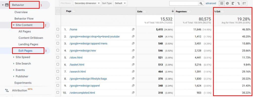 contoh persentase exit rate sebagai digital marketing metric untuk menganalisa performa halaman