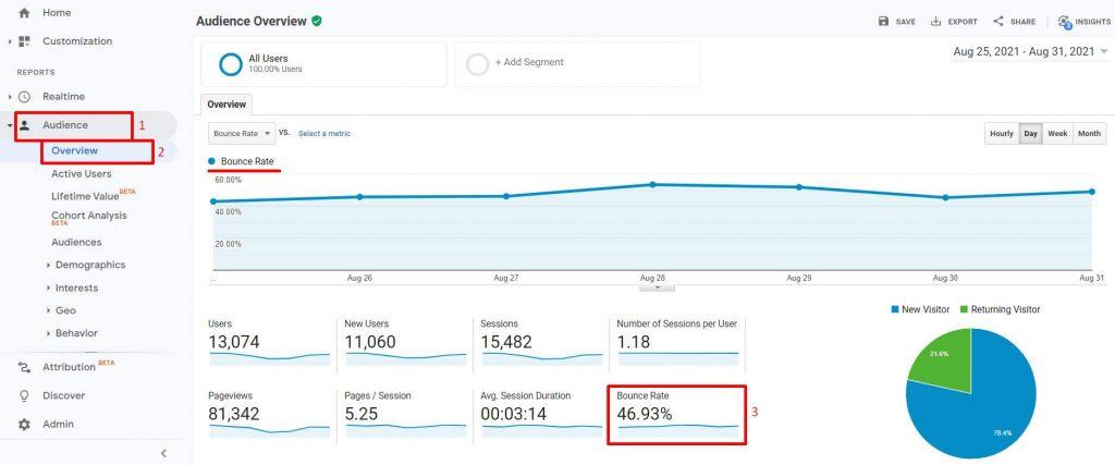 contoh persentase bounce rate dalam digital marketing