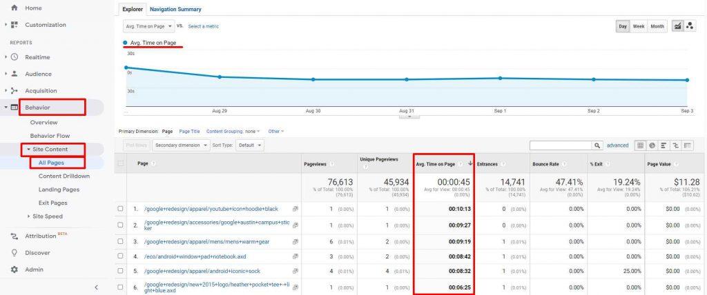 contoh laporan average time on page di google analytics