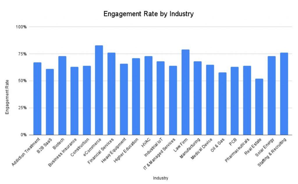 tingkat engagement rate yang baik berdasarkan industri