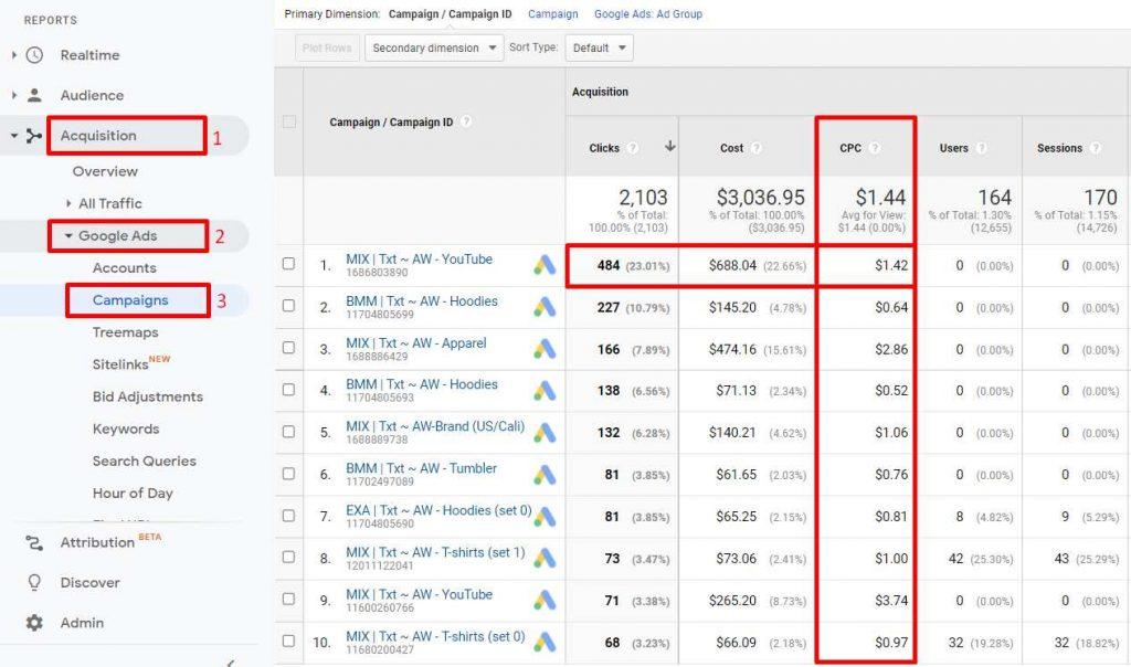 contoh laporan CPC dalam digital marketing metric