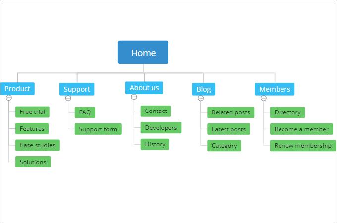 sitemap untuk website development