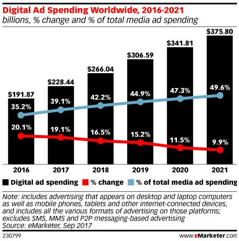 Budger Pemasaran Online Terus Meningkat Tiap Tahunnya