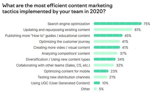 strategi content marketing paling efektif adalah SEO