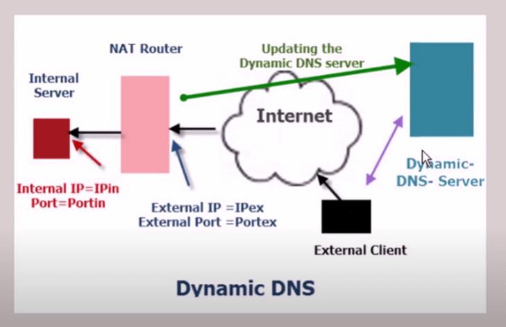 cara kerja ddns adalah melalui NAT router