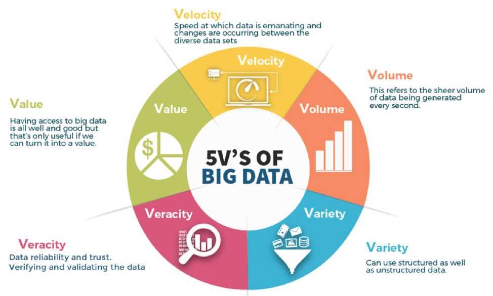 Tabel karakteristik big data menggunakan pendekatan 5V