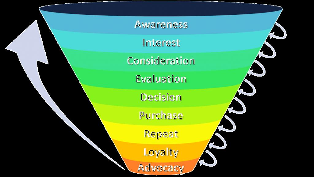 Contoh marketing funnel