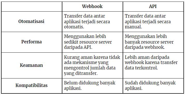 Tabel perbandingan webhook dan API