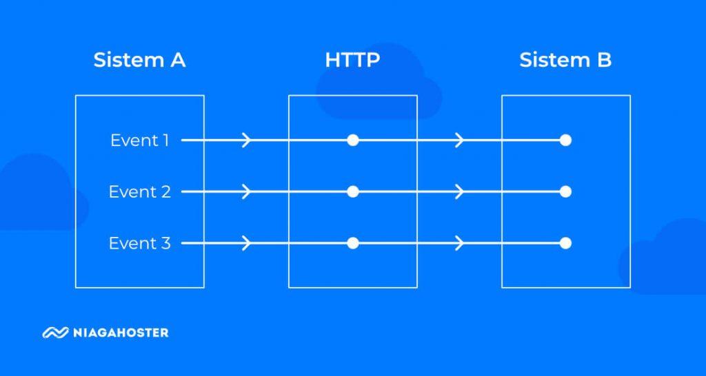Ilustrasi cara kerja webhook