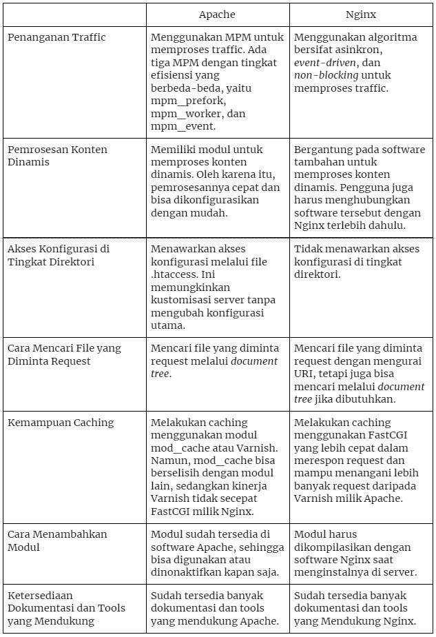Perbandingan Apache dan Nginx